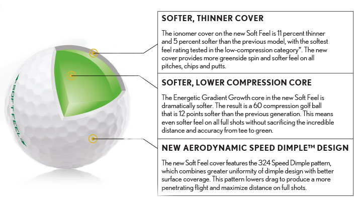 Srixon Soft Feel Golf Ball Technology